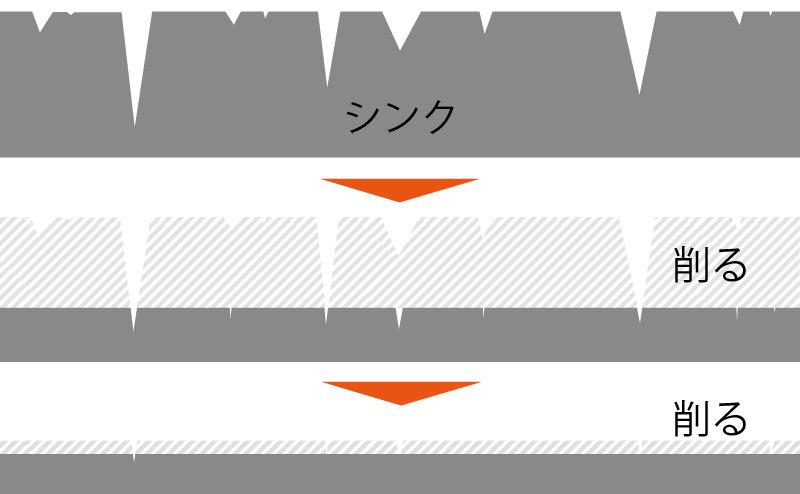 シンク研磨イメージ