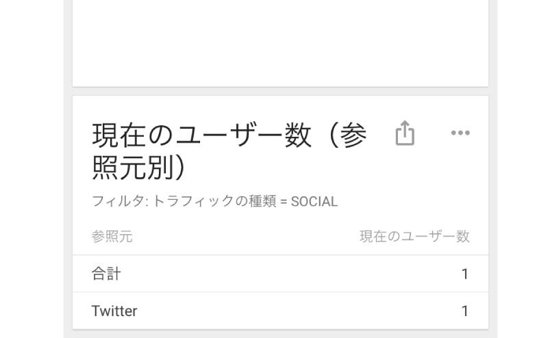 ツイッターからブログにアクセスがあった
