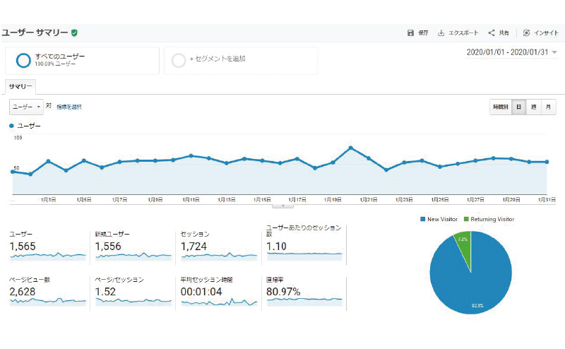 Googleアナリティクスでアクセス数とPV数を見た結果