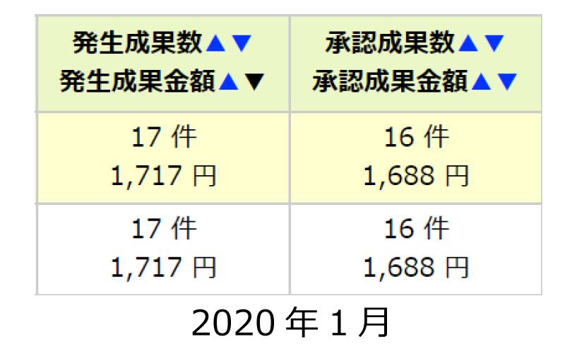 2020.1成果承認数