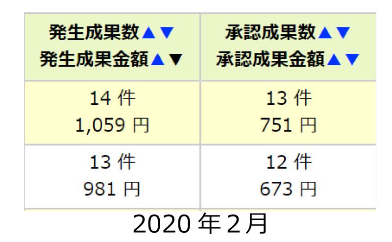 2020.2の成果承認数