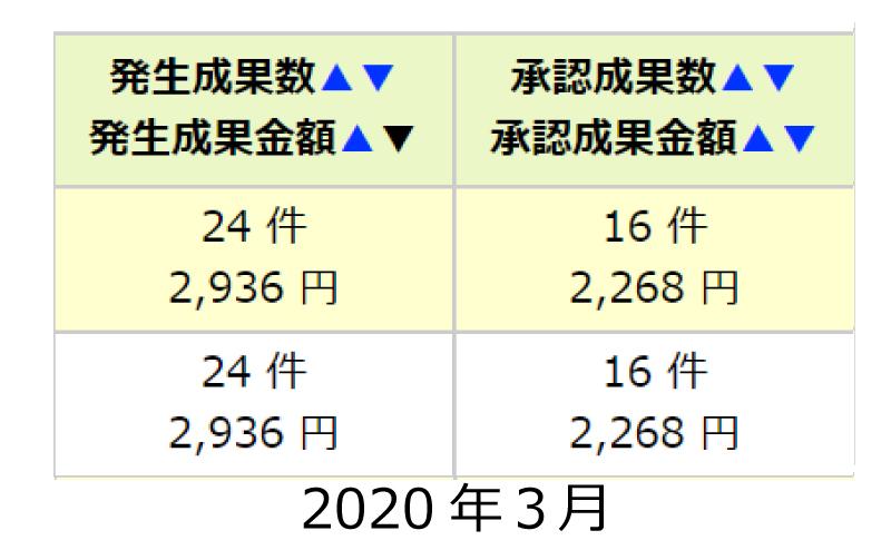 2020.3アフィリエイトの成果承認数