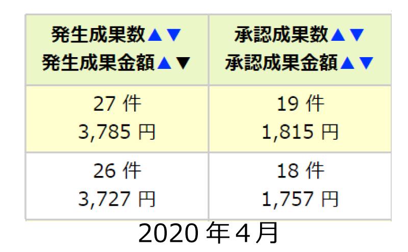 2020.4成果の承認数