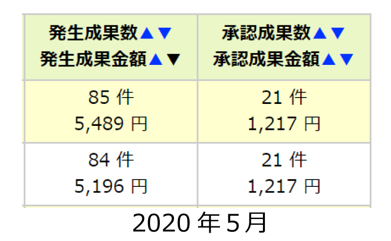 2020.5成果承認数