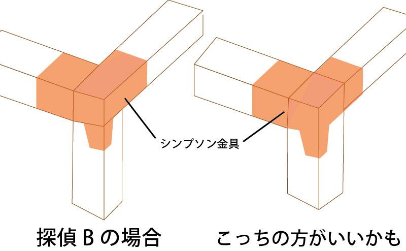 2×4材の組み立て方